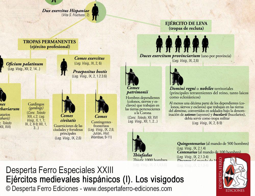 Formación y estructura del Ejército visigodo por Raúl González Salinero (UNED, Madrid)