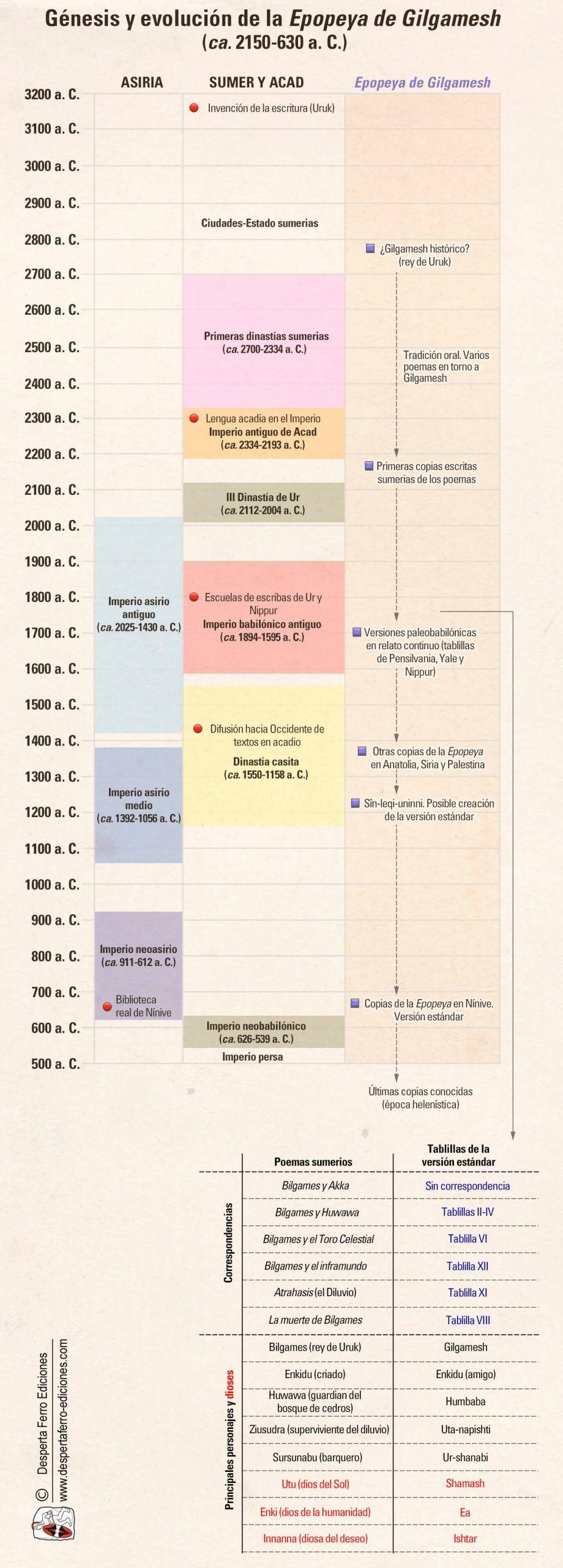Cronología versiones adaptaciones epopeya de gilgamesh